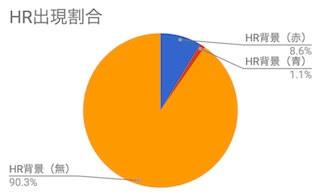 HR出現割合