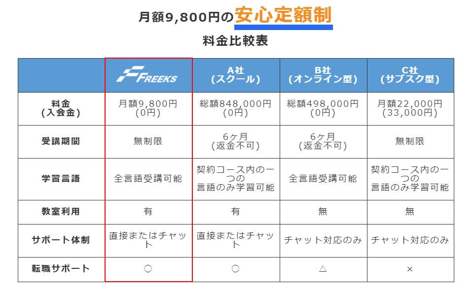 ⑦:Freeks(業界初サブスク型!)月額9,800円の安心定額制  料金比較表