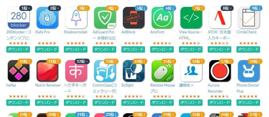 AppStoreのセールスランキング有料ユーティリティ部門の1位を独占し続ける「アドブロッカー」